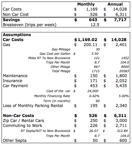 Zip Car Cost Analysis